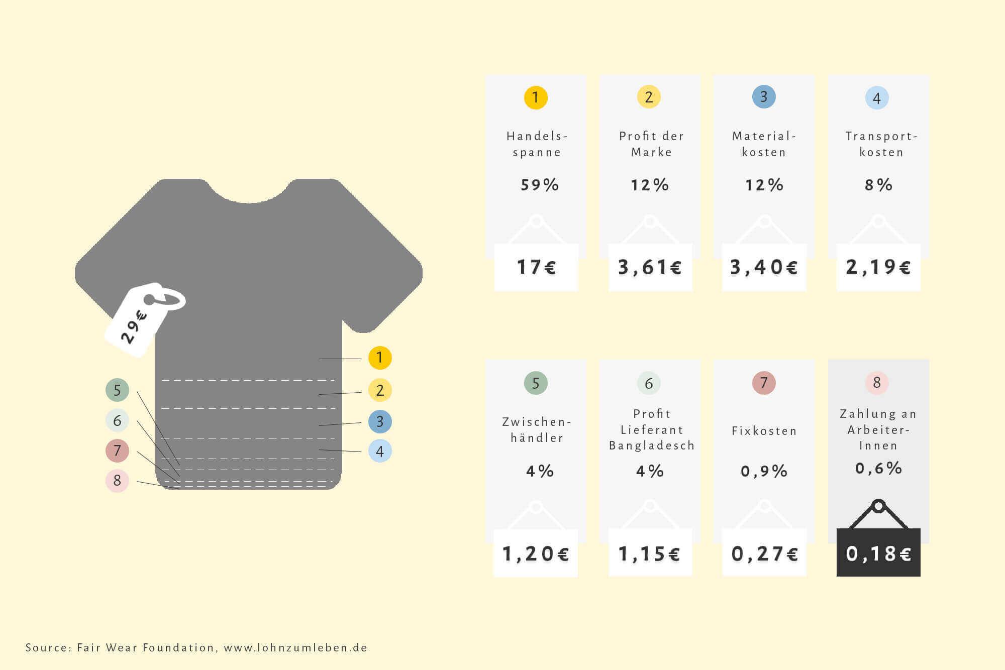 Infografik zum Preis eines T-Shirts von Fair Wear Foundation und Lohn zum Leben