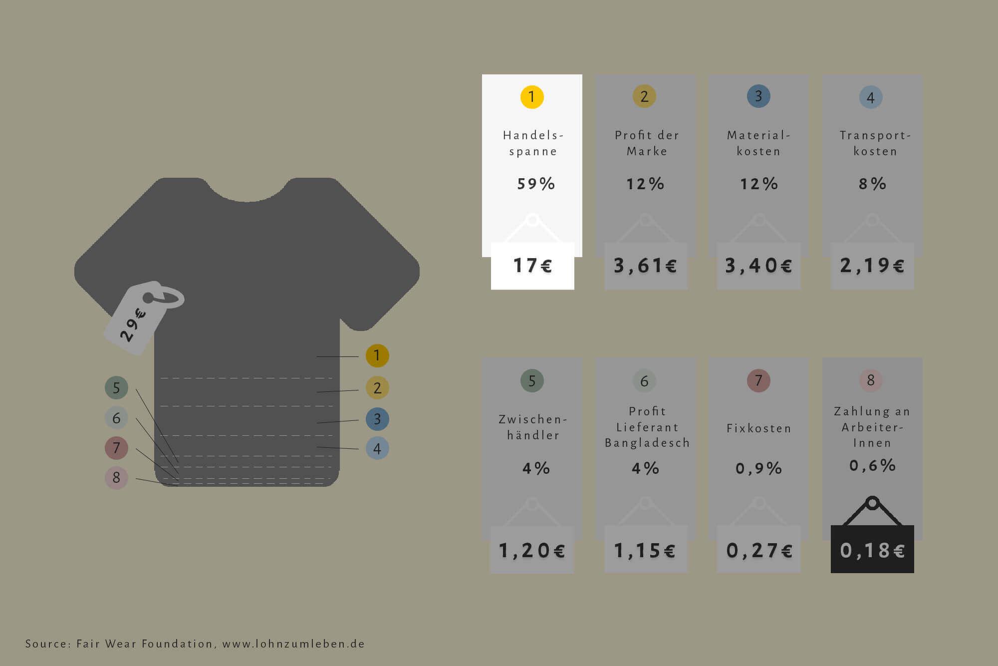 Infografik zum Preis eines T-Shirts mit Fokus auf die Handelsspanne