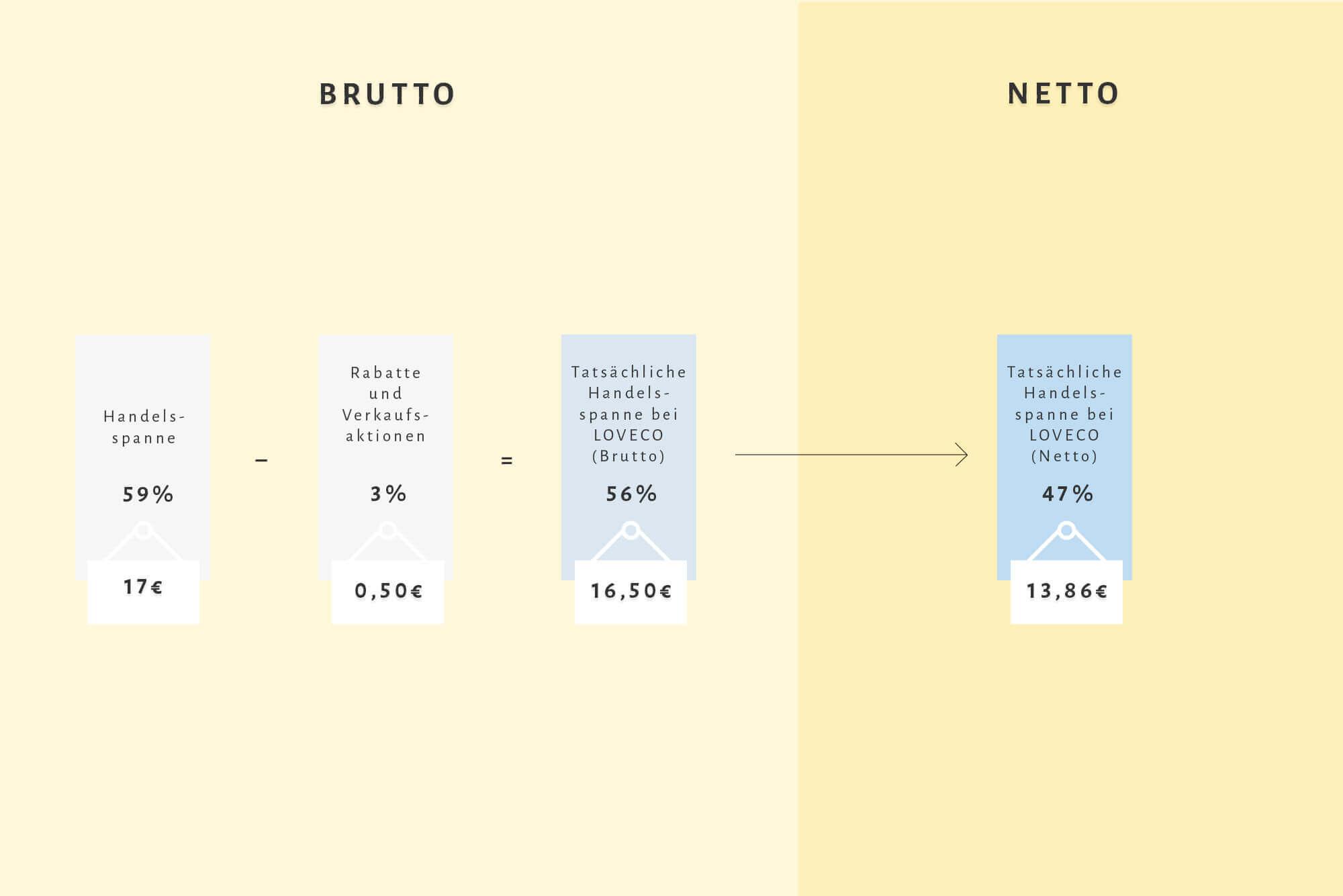Infografik zur Brutto und Netto Handelsspanne bei LOVECO